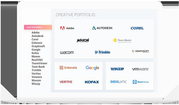 Skillz  Middle East Online Partners